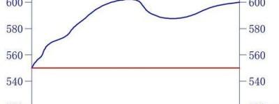 CAD手动绘制地形图剖面的图文教程