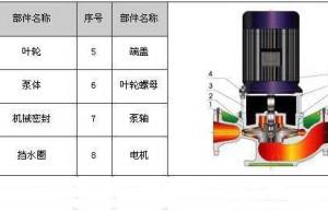 剖开看34种泵的内部结构图性能特点一目了然!