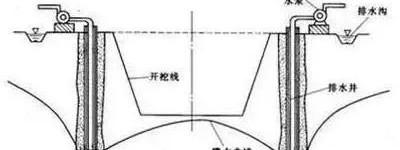 一文总结基坑降水工程:5大方法、3大因素、5大问题