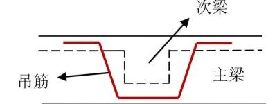 """梁节点钢筋""""打架""""怎么办?图集18G901-1的标准做法。"""
